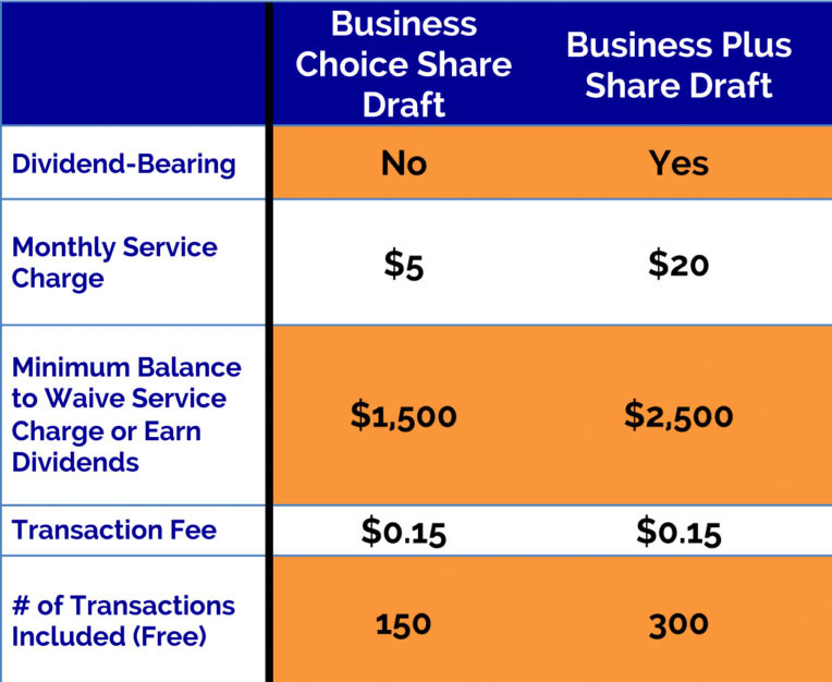 Business Checking Service Charges